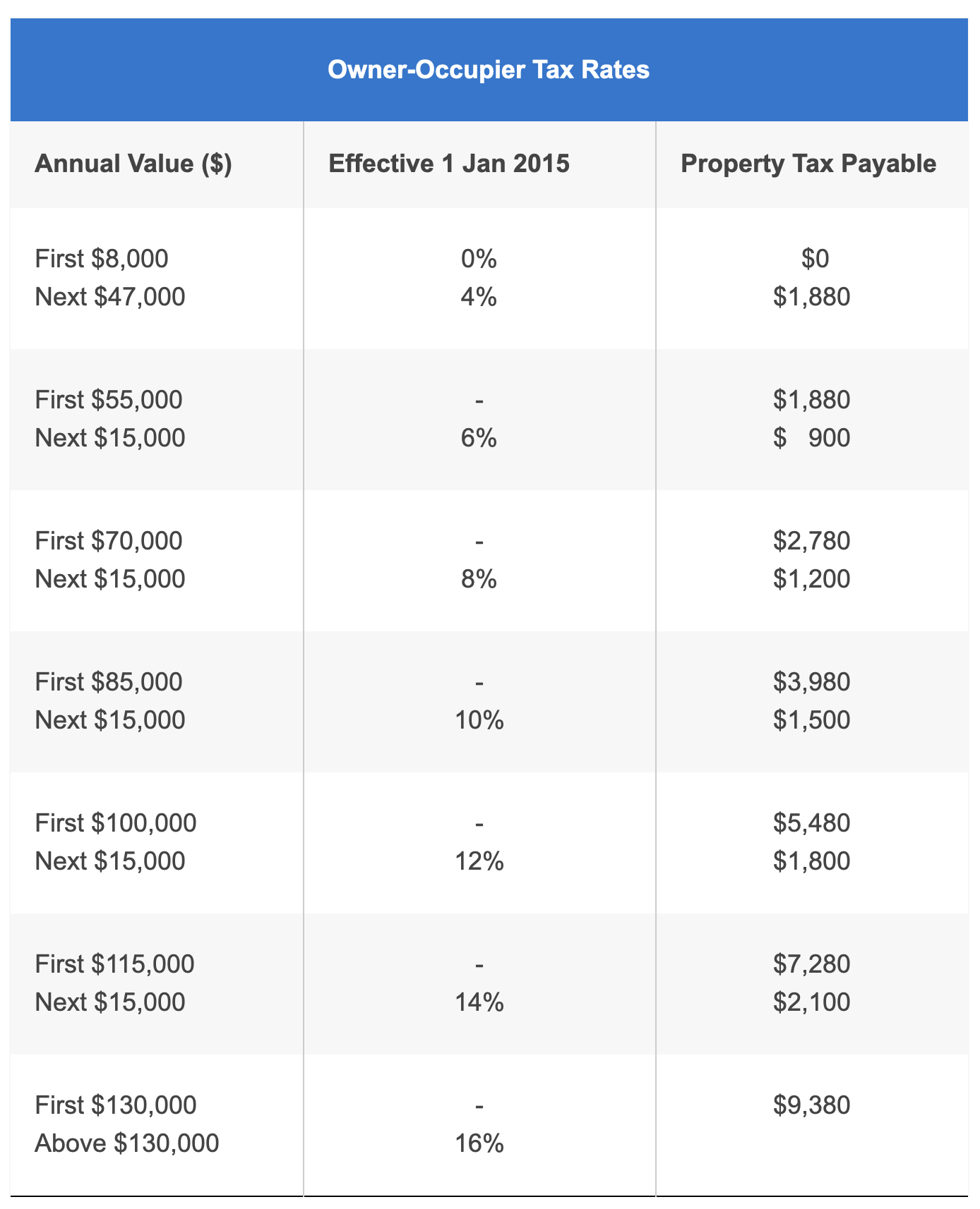 owner-occupier-tax-rates