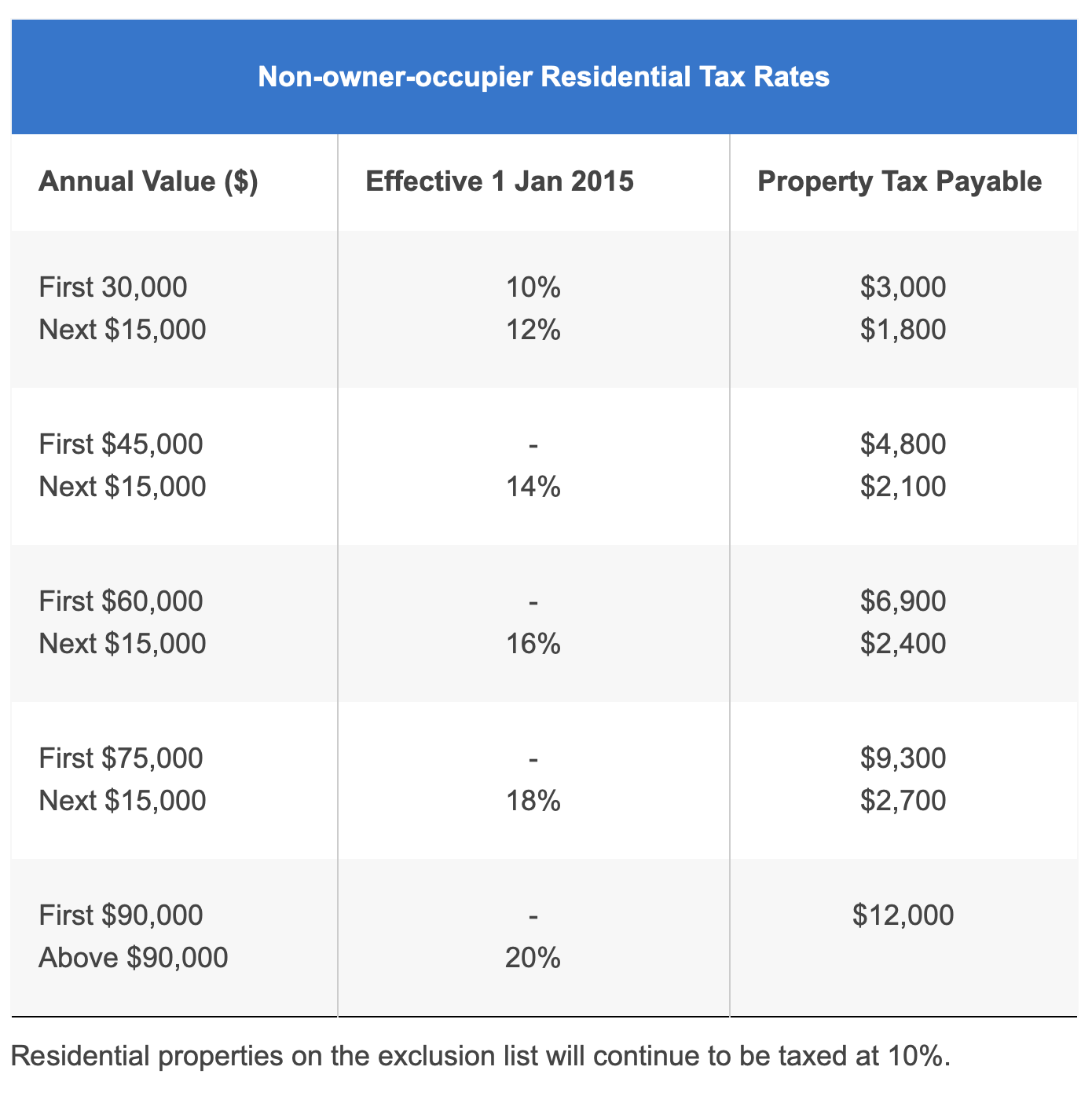 non-owner-occupier-tax-rates
