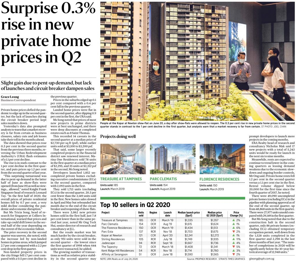 2020-07-25_ST-Surprise 0.3% rise in new private home prices in Q2