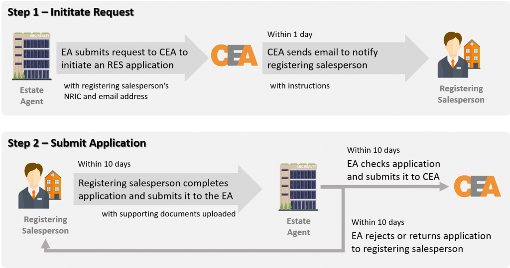 jeron-lee-division-onboarding-guide-cea-application